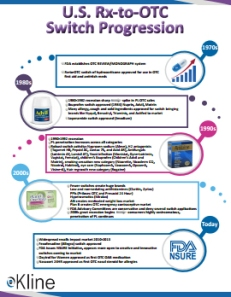 U.S. Rx-to-OTC Switch Progression Infographic