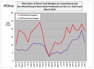 Kline's Base Stock Margin Index