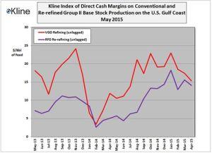 May Base Stock Margin Index
