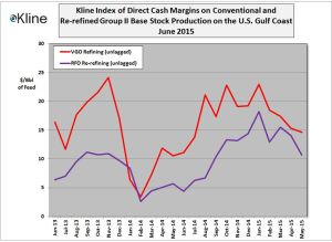 Kline's June 2015 Base Stock Margin Index